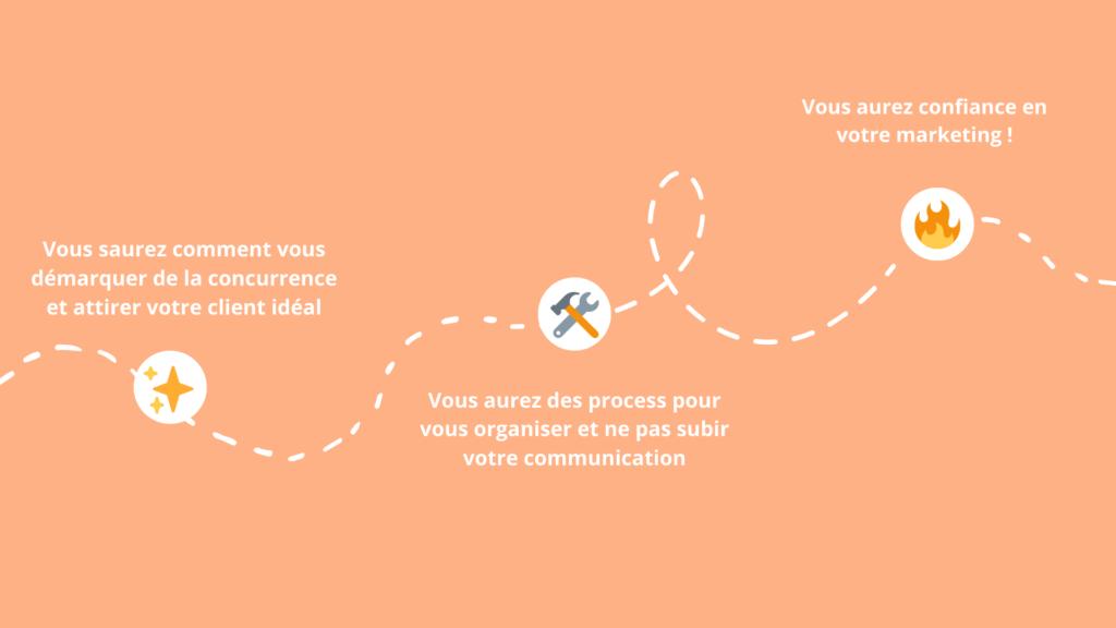 Communication auto-entrepreneurs